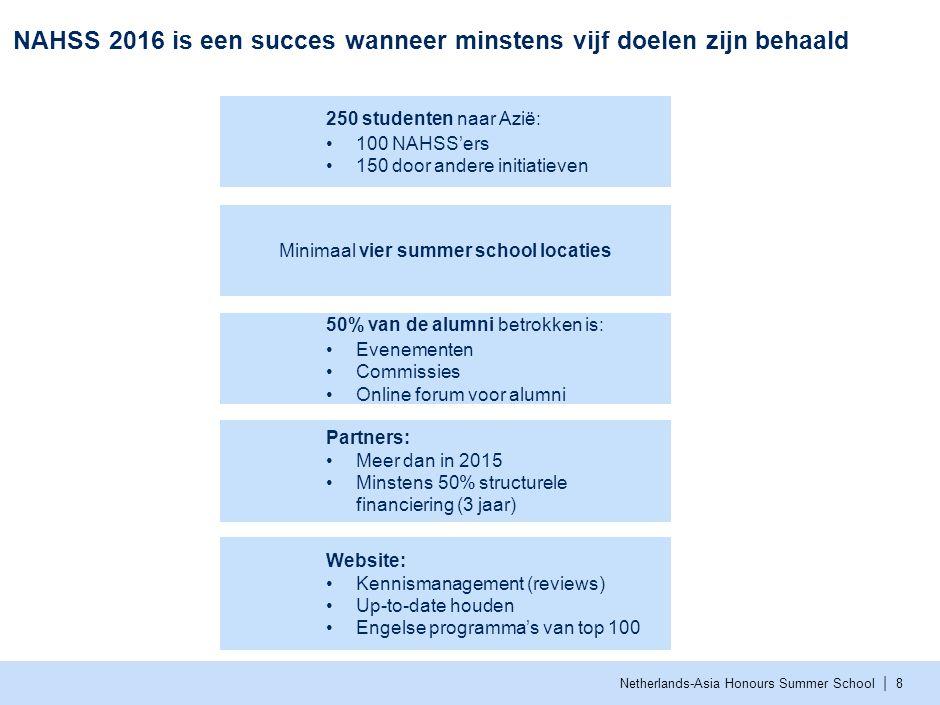 Inhoud Missie, visie en ambitie NAHSS Succes in 2016