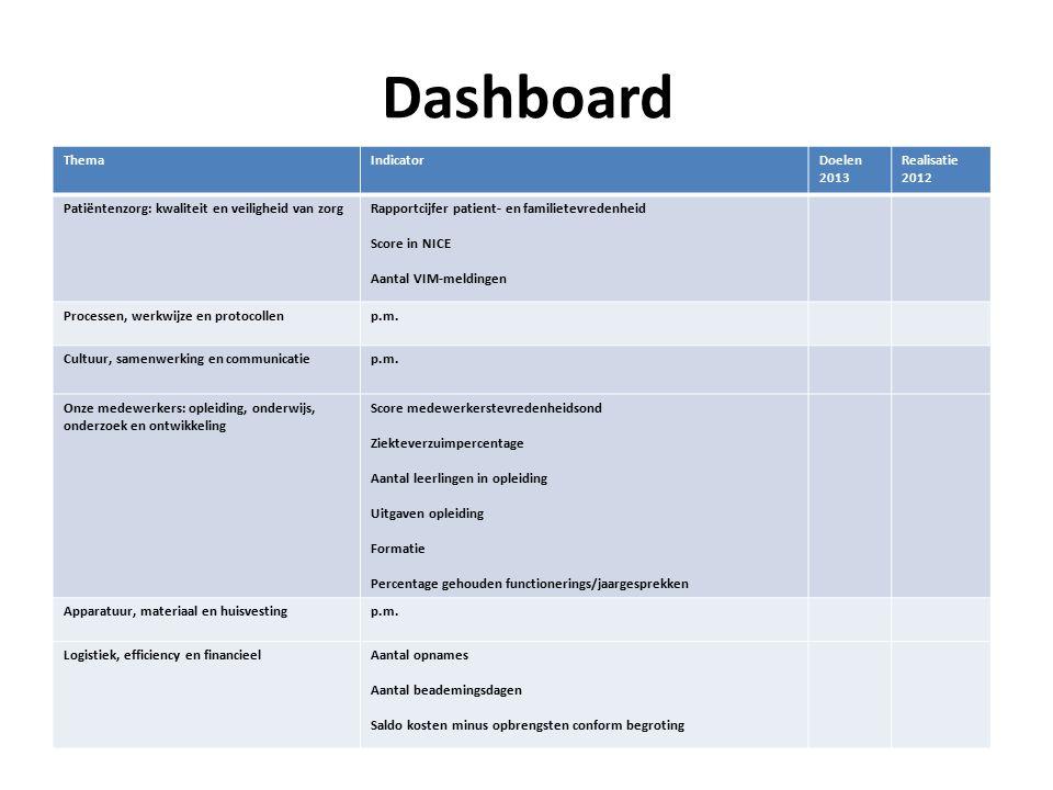 Dashboard Thema Indicator Doelen 2013 Realisatie 2012