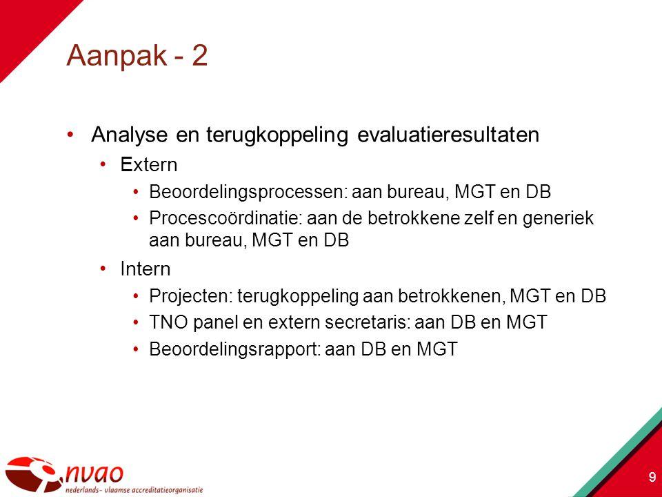 Aanpak - 2 Analyse en terugkoppeling evaluatieresultaten Extern Intern