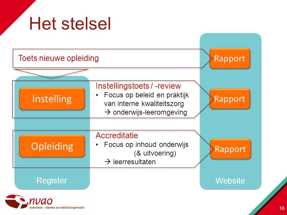 Het stelsel Instelling Opleiding Rapport Rapport Rapport