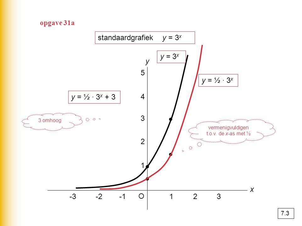 vermenigvuldigen t.o.v. de x-as met ½