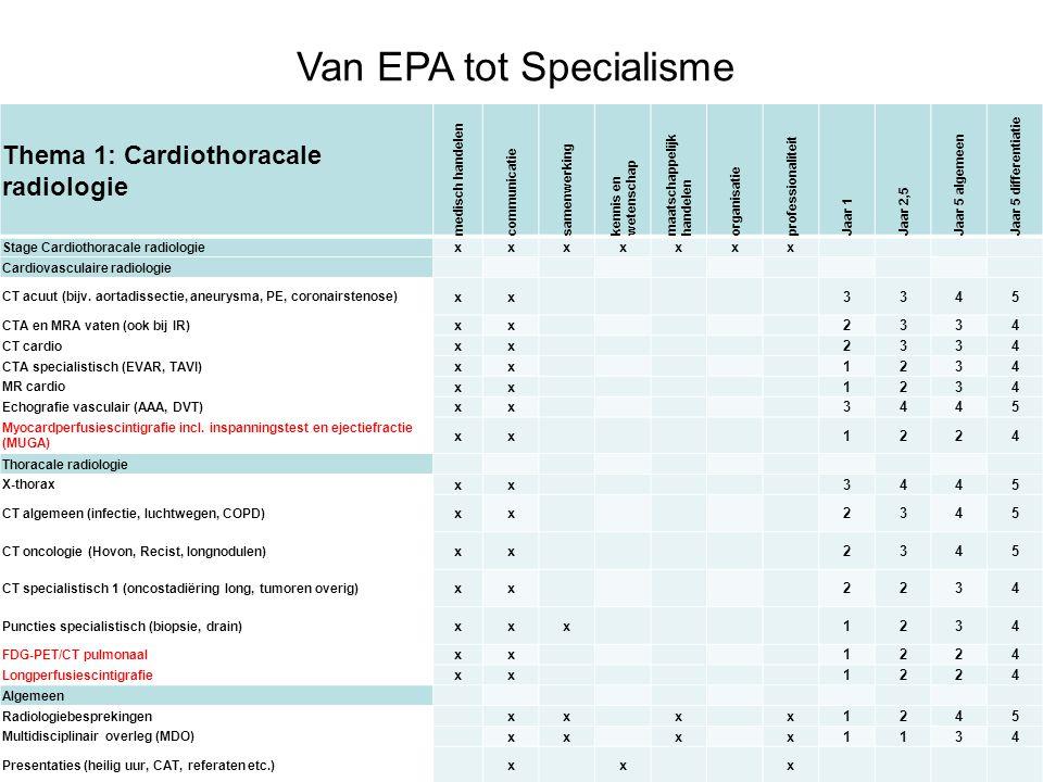 Van EPA tot Specialisme