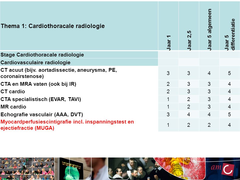 Thema 1: Cardiothoracale radiologie