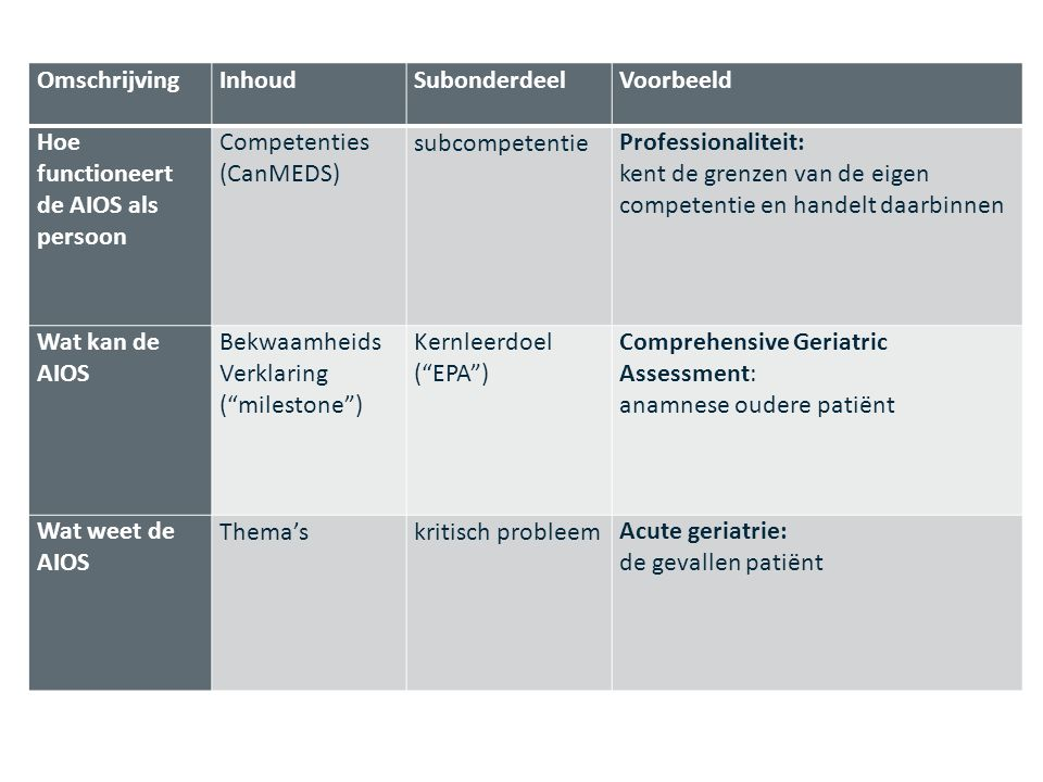 Hoe functioneert de AIOS als persoon Competenties (CanMEDS)