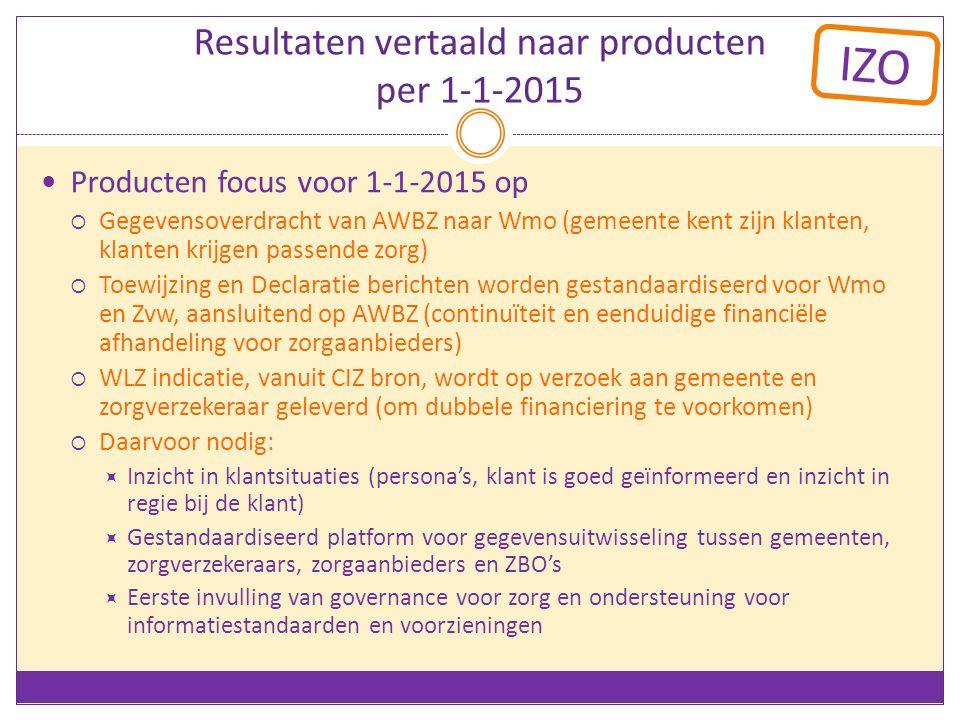 Resultaten vertaald naar producten per 1-1-2015