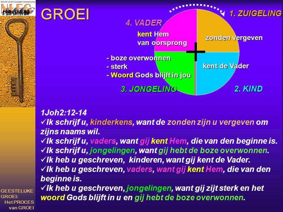 GROEI 1. ZUIGELING 4. VADER 3. JONGELING 2. KIND 1Joh2:12-14