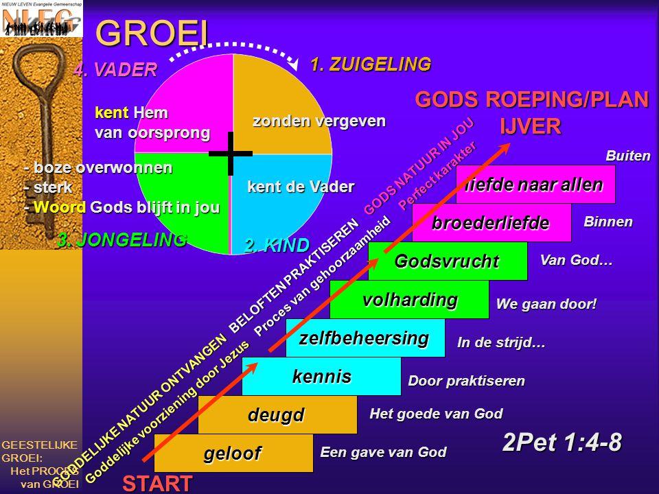 GROEI 2Pet 1:4-8 GODS ROEPING/PLAN IJVER START 1. ZUIGELING 4. VADER