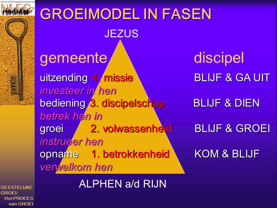 gemeente discipel GROEIMODEL IN FASEN JEZUS