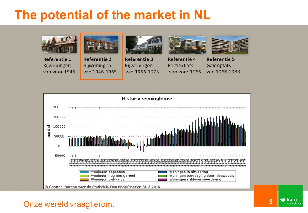 The potential of the market in NL