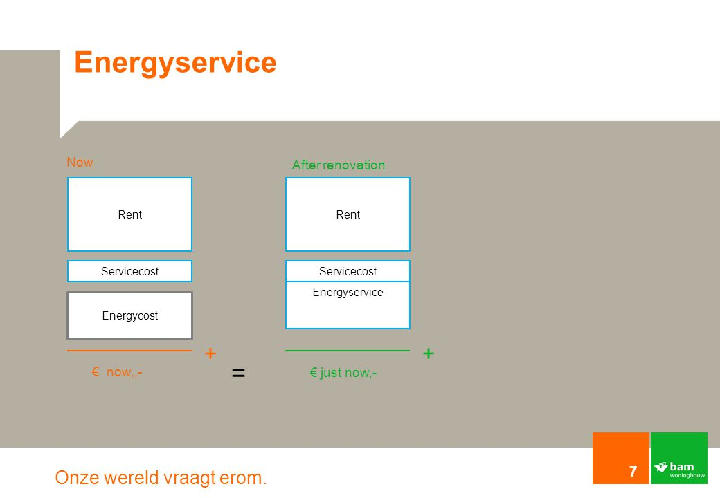 Energyservice = + + Now After renovation € now,,- € just now,- Rent