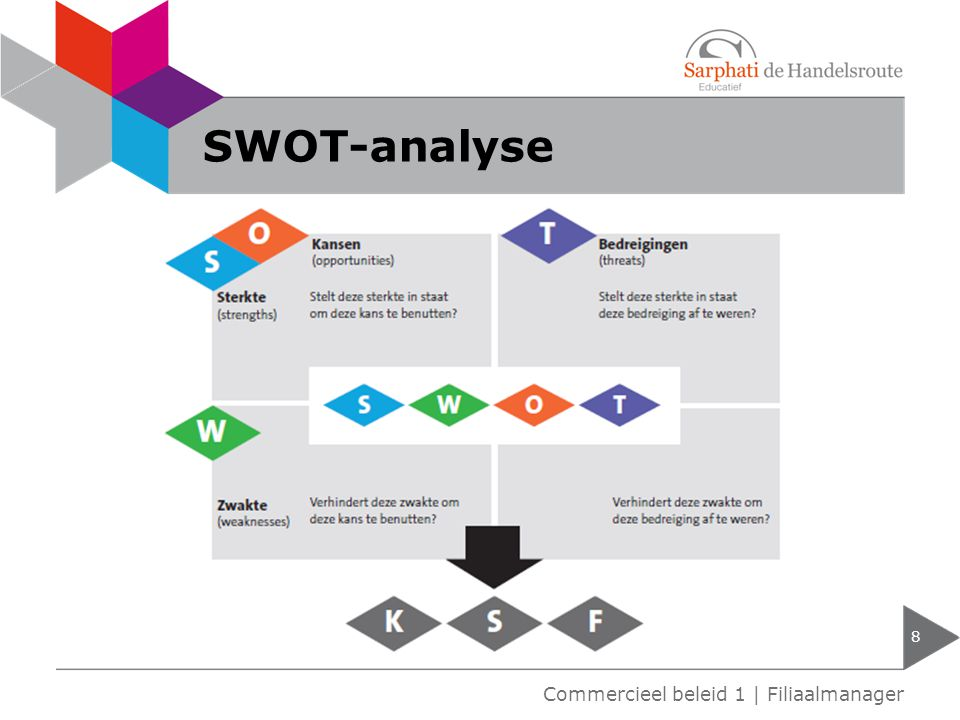 SWOT-analyse Commercieel beleid 1 | Filiaalmanager