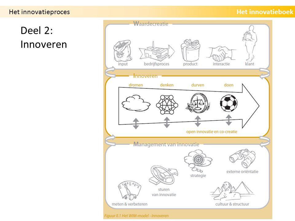 Het innovatieproces Deel 2: Innoveren