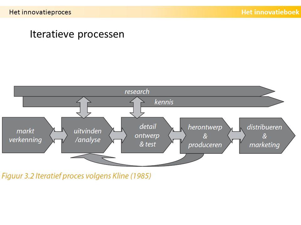 Het innovatieproces Iteratieve processen