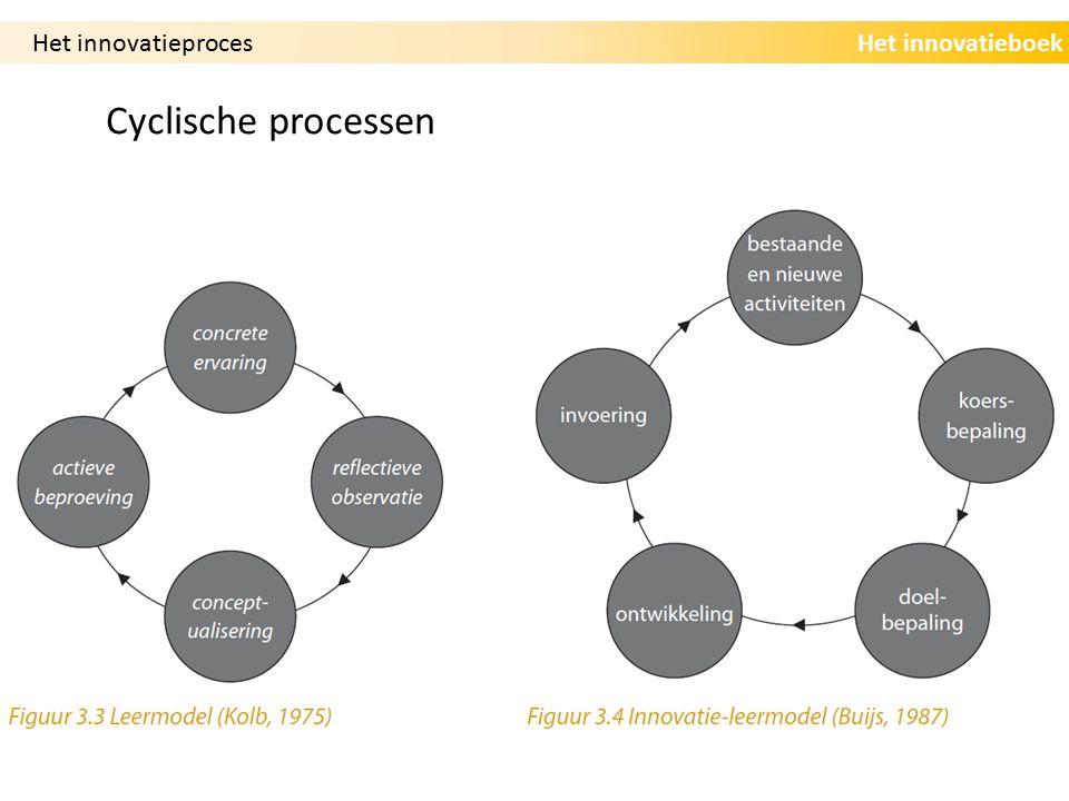 Het innovatieproces Cyclische processen