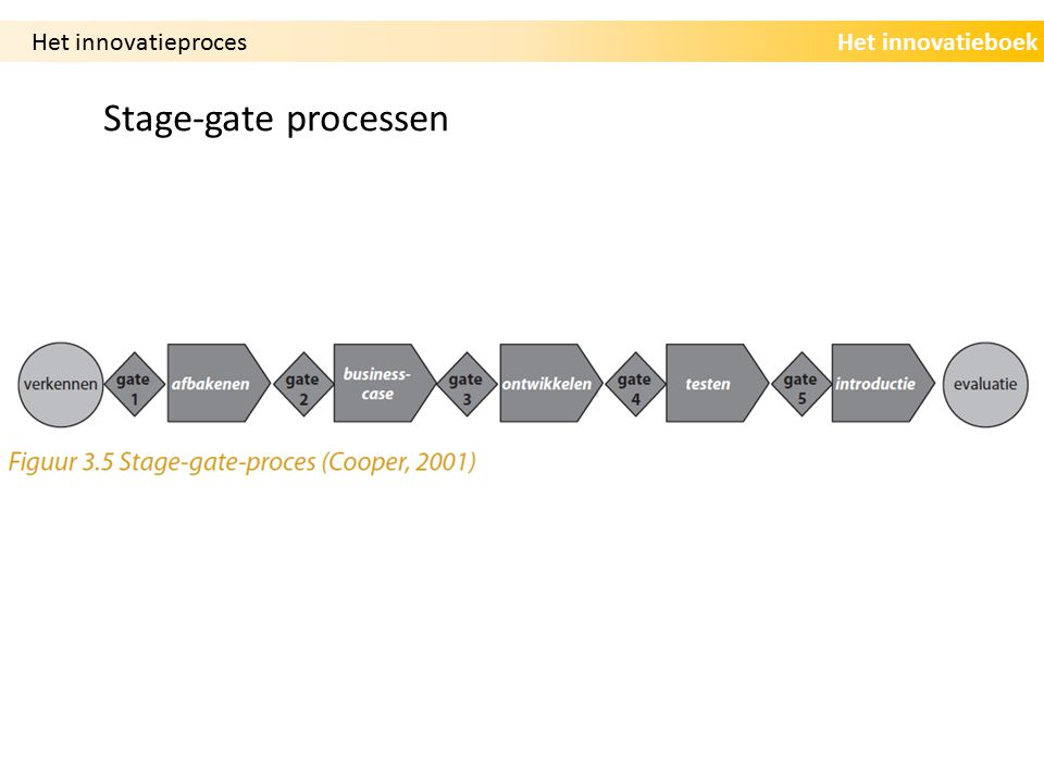 Het innovatieproces Stage-gate processen