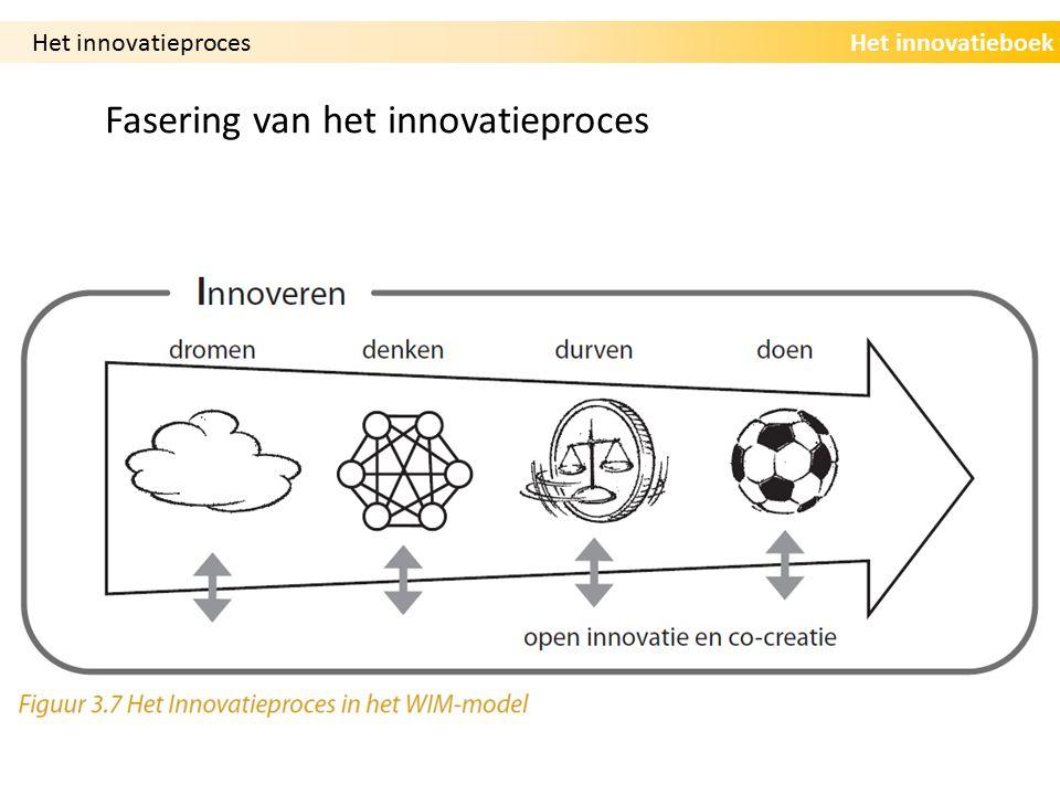 Fasering van het innovatieproces