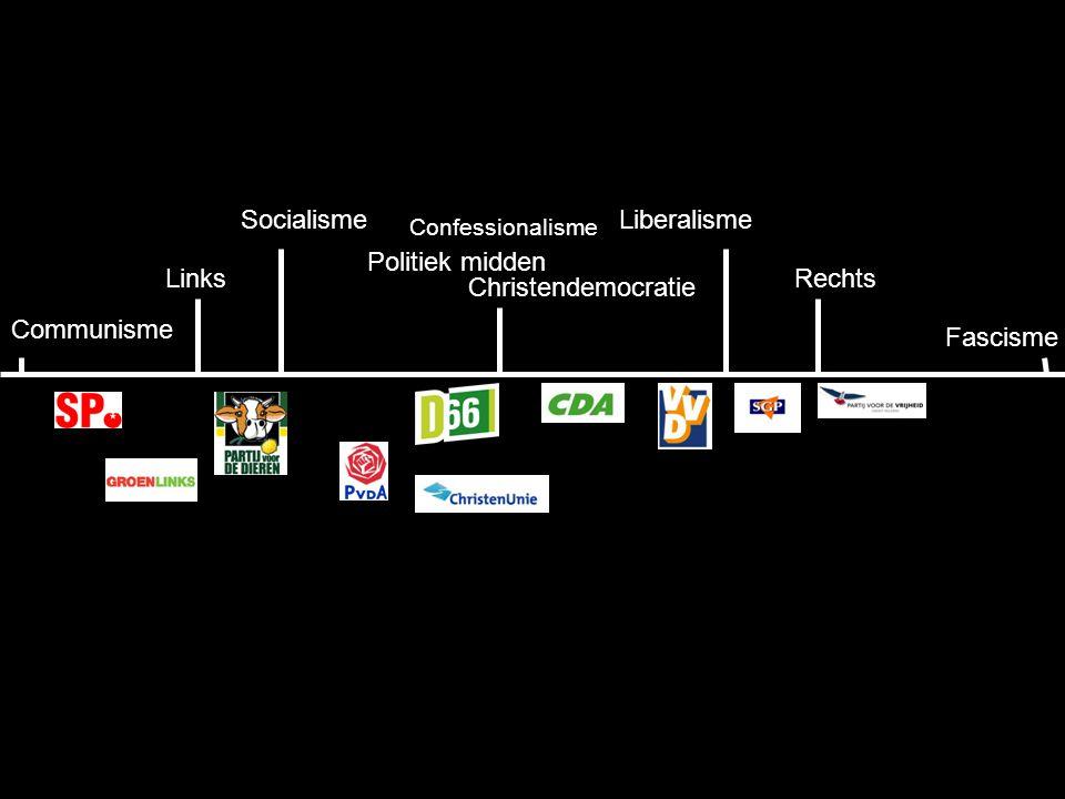 Socialisme Liberalisme Politiek midden Links Rechts Christendemocratie