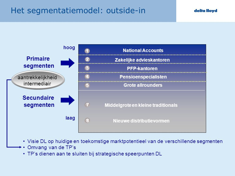 Het segmentatiemodel: outside-in