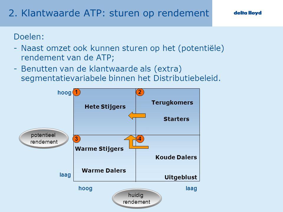 2. Klantwaarde ATP: sturen op rendement
