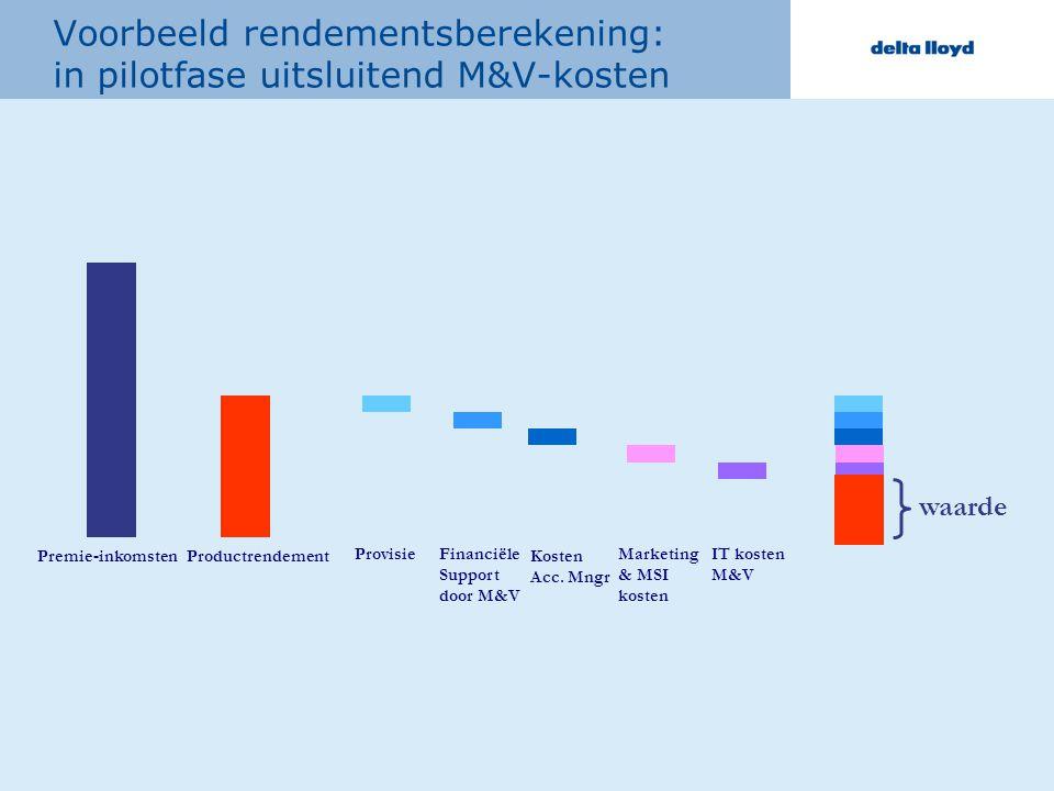 Voorbeeld rendementsberekening: in pilotfase uitsluitend M&V-kosten