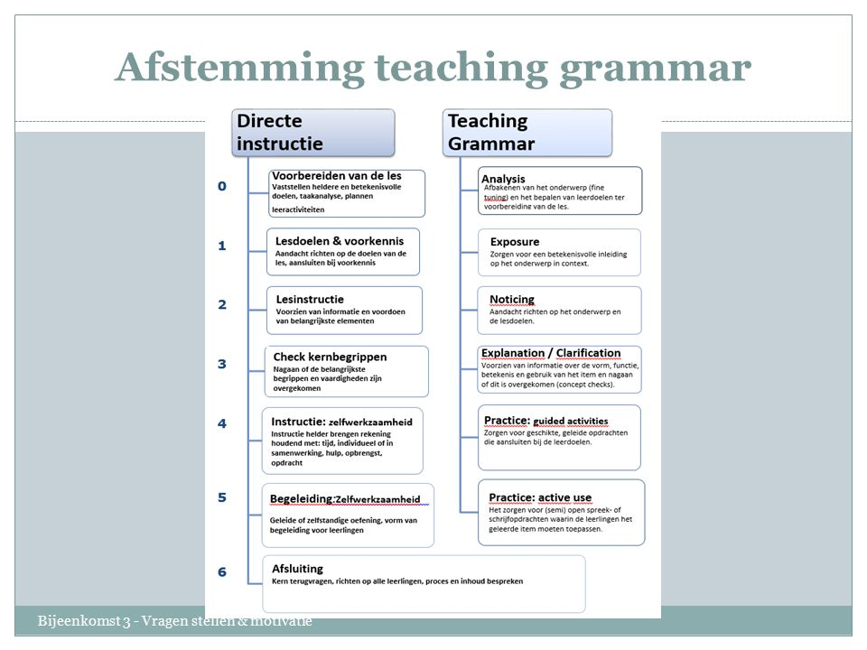 Afstemming teaching grammar