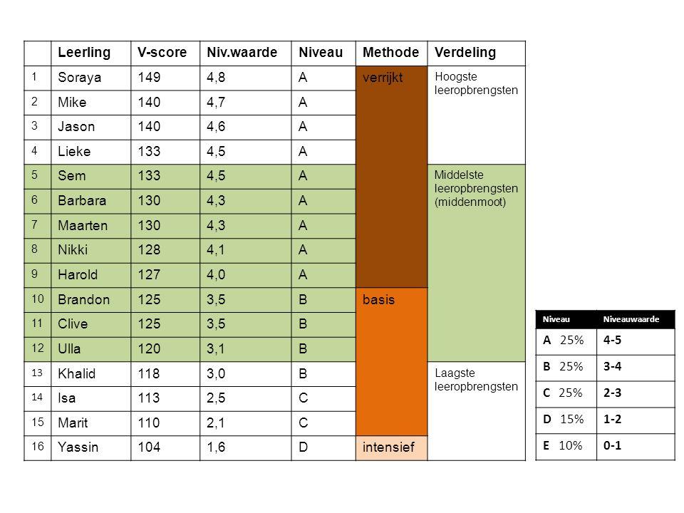 Leerling V-score Niv.waarde Niveau Methode Verdeling Soraya 149 4,8 A
