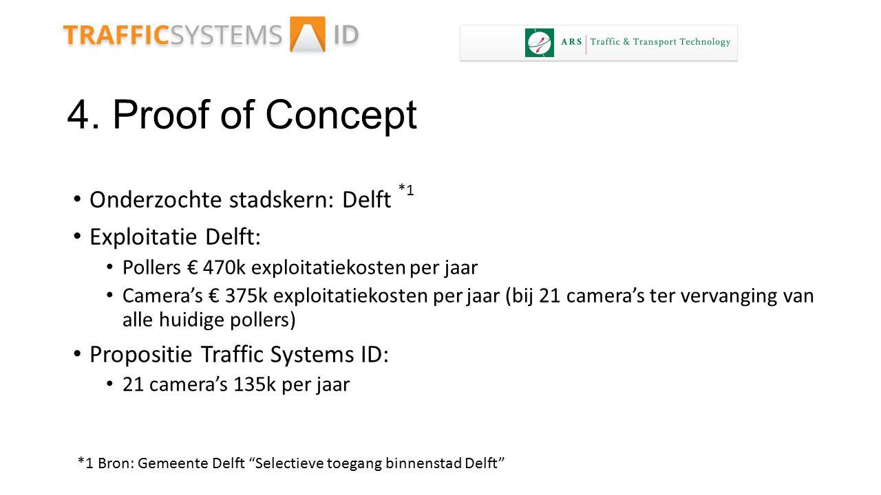 4. Proof of Concept Onderzochte stadskern: Delft Exploitatie Delft: