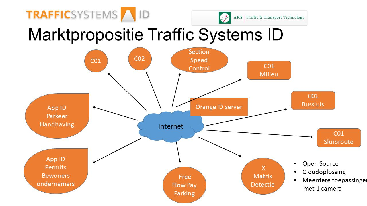 Marktpropositie Traffic Systems ID