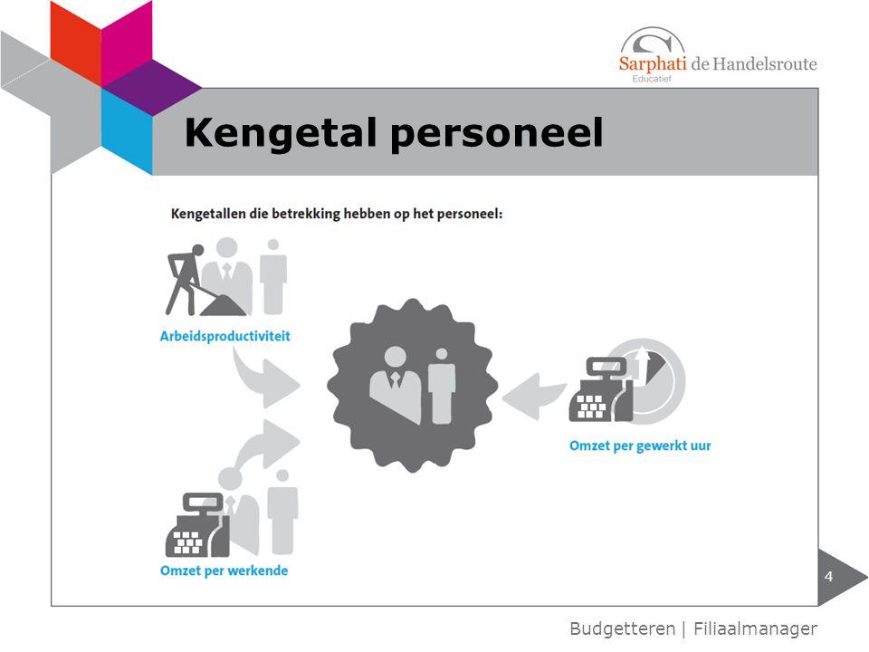 Kengetal personeel Budgetteren | Filiaalmanager
