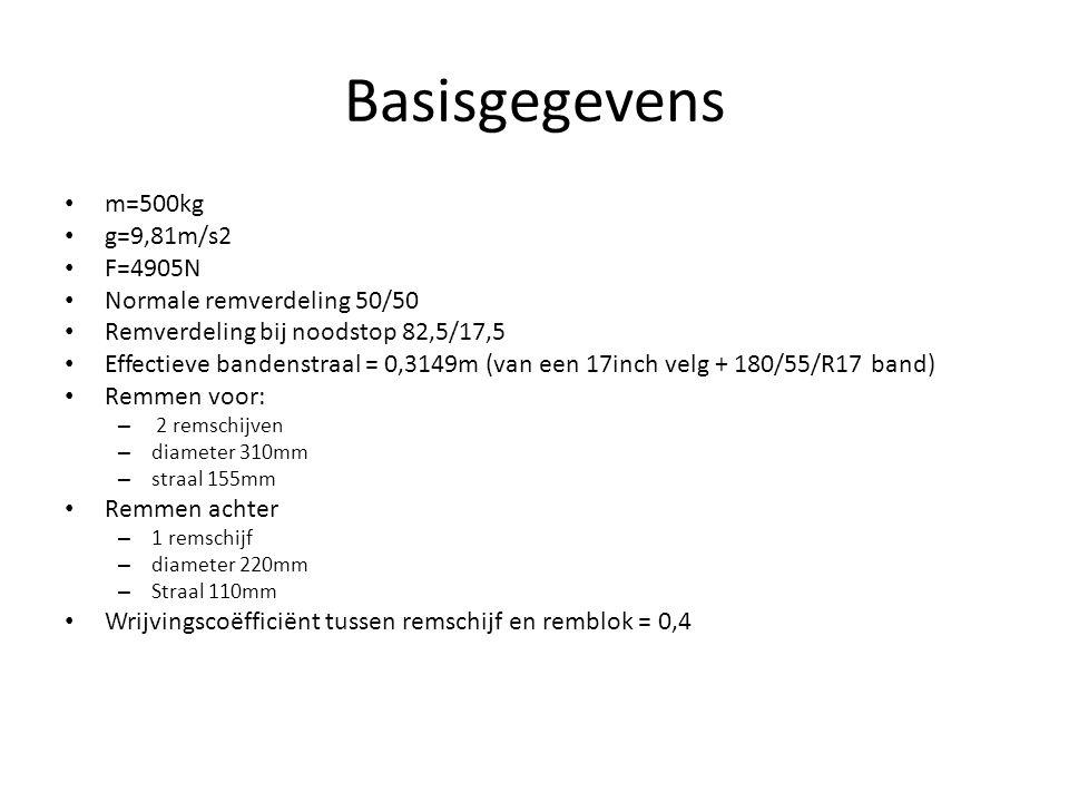 Basisgegevens m=500kg g=9,81m/s2 F=4905N Normale remverdeling 50/50