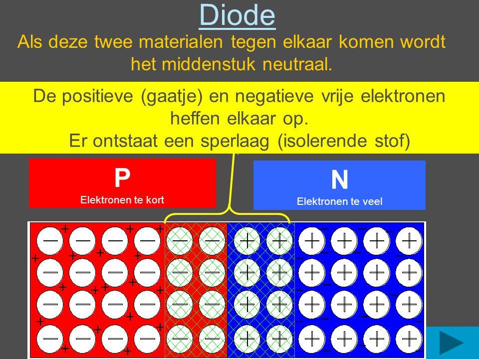Diode Als deze twee materialen tegen elkaar komen wordt het middenstuk neutraal. N.