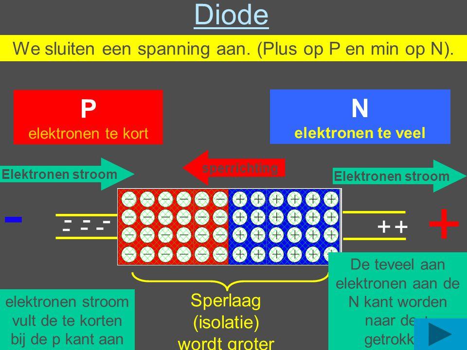 Diode We sluiten een spanning aan. (Plus op P en min op N). P. elektronen te kort. N. elektronen te veel.