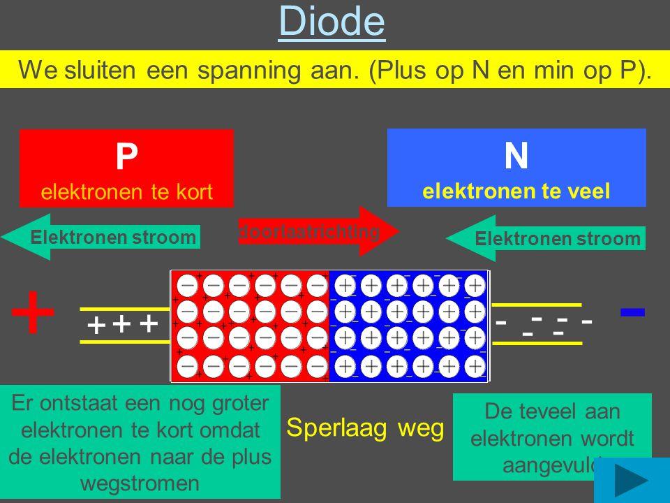 Diode We sluiten een spanning aan. (Plus op N en min op P). P. elektronen te kort. N. elektronen te veel.