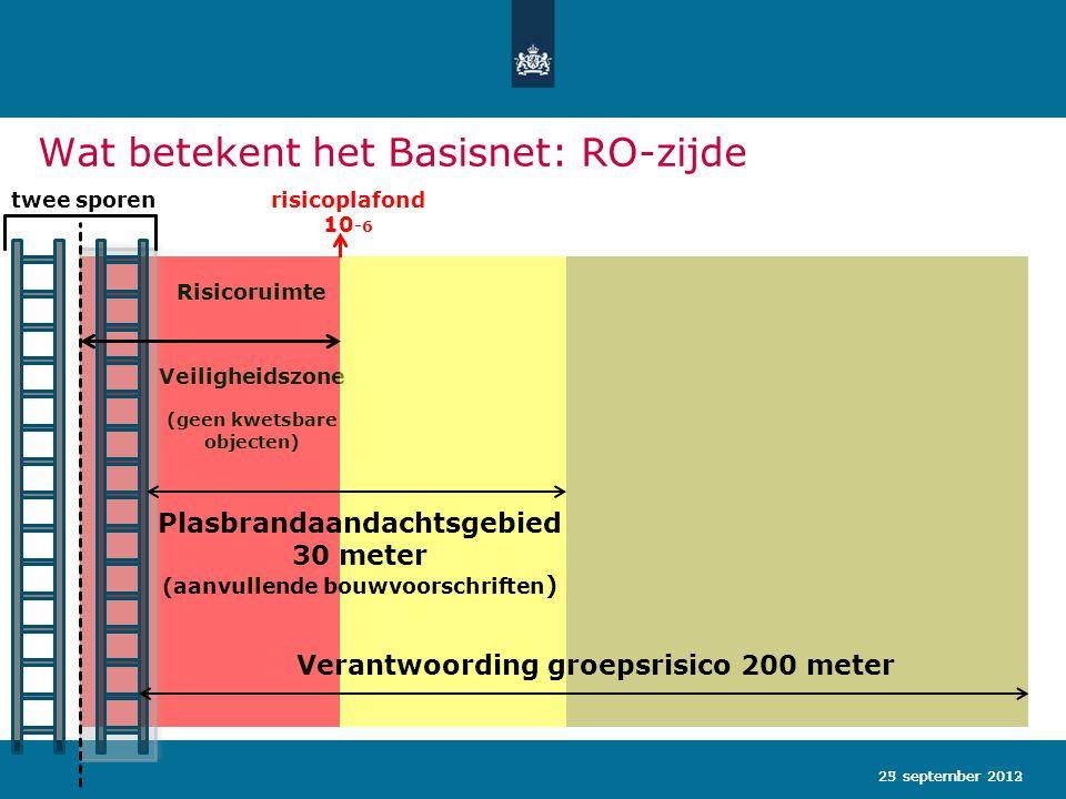 Wat betekent het Basisnet: RO-zijde