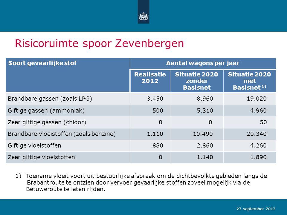 Risicoruimte spoor Zevenbergen