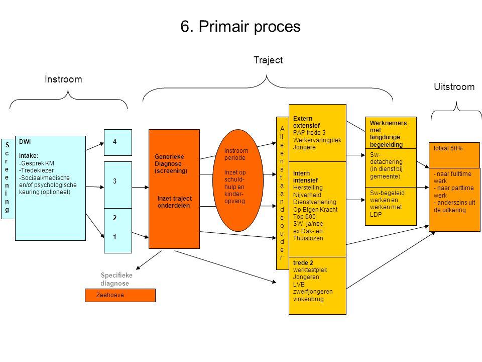 Primair proces Traject Instroom Uitstroom Alleenstaande 4 Screening