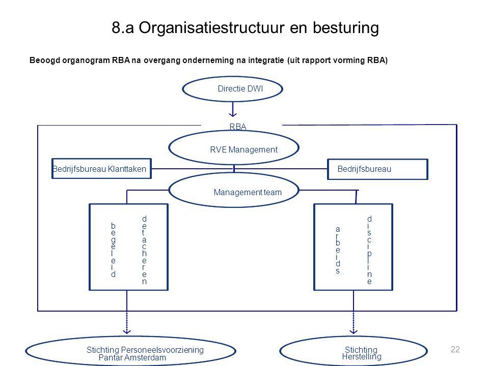 8.a Organisatiestructuur en besturing