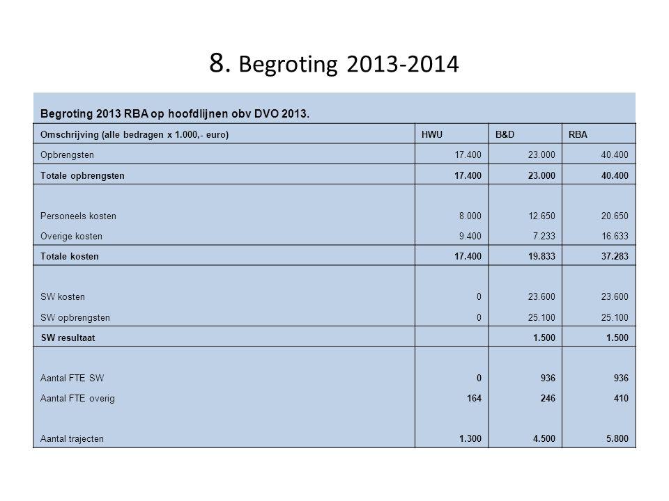 8. Begroting 2013-2014 Begroting 2013 RBA op hoofdlijnen obv DVO 2013.