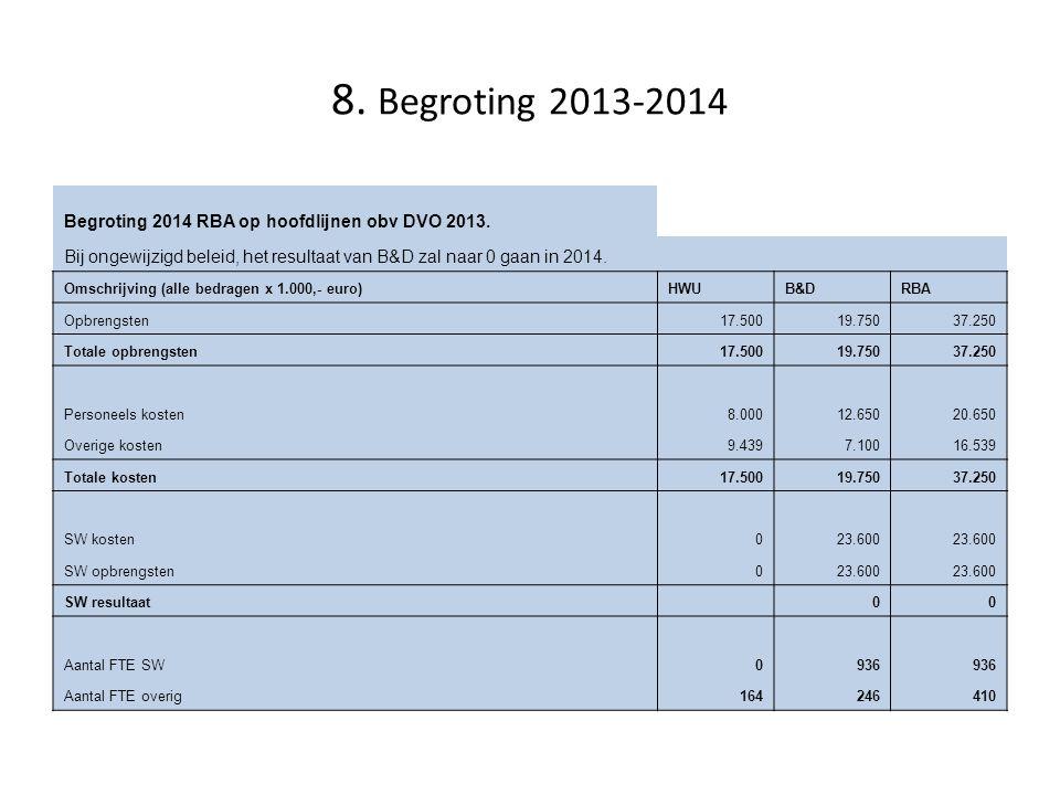 8. Begroting 2013-2014 Begroting 2014 RBA op hoofdlijnen obv DVO 2013.