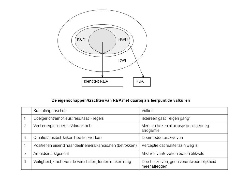 DWI B&D. HWU. Identiteit RBA. RBA. De eigenschappen/krachten van RBA met daarbij als leerpunt de valkuilen.