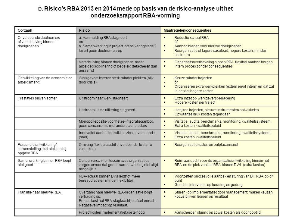 D. Risico's RBA 2013 en 2014 mede op basis van de risico-analyse uit het onderzoeksrapport RBA-vorming