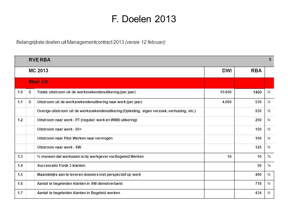 Belangrijkste doelen uit Managementcontract 2013 (versie 12 februari)