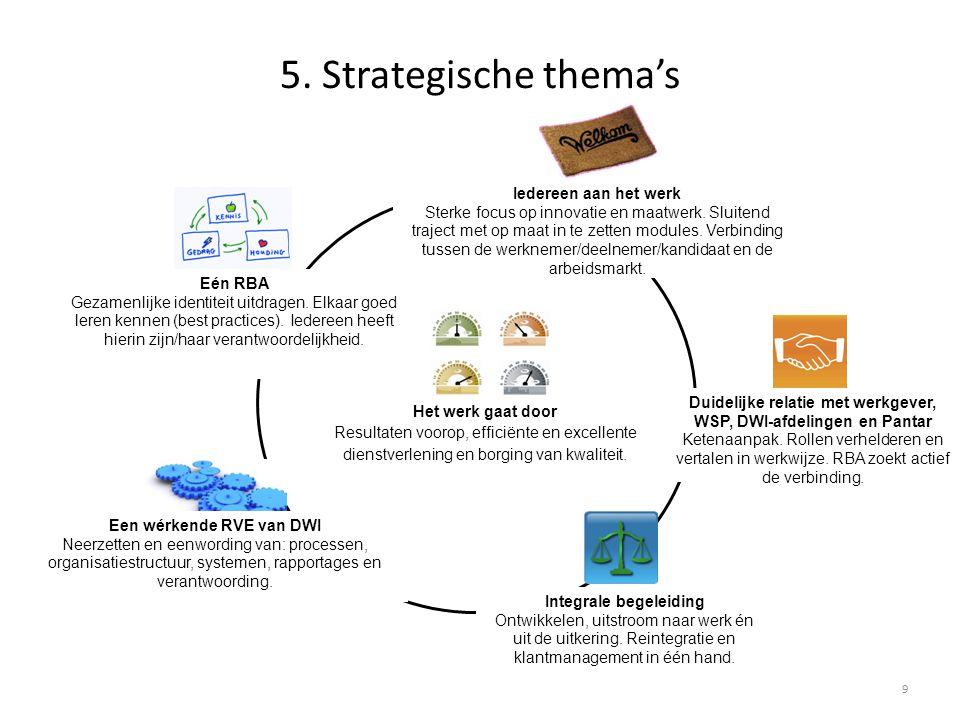 5. Strategische thema's Iedereen aan het werk