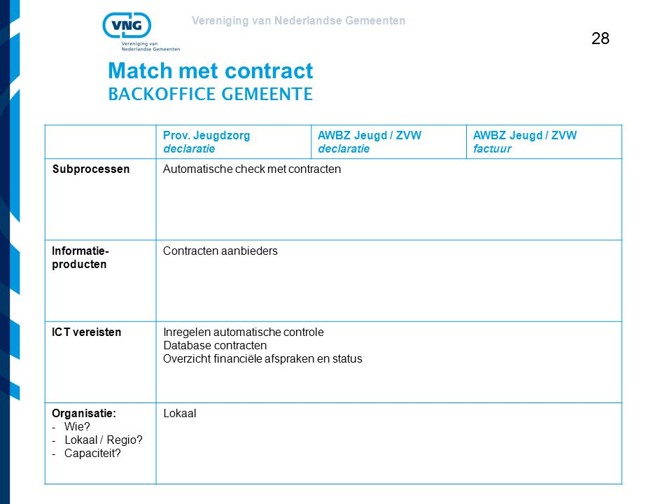 Match met contract BACKOFFICE GEMEENTE