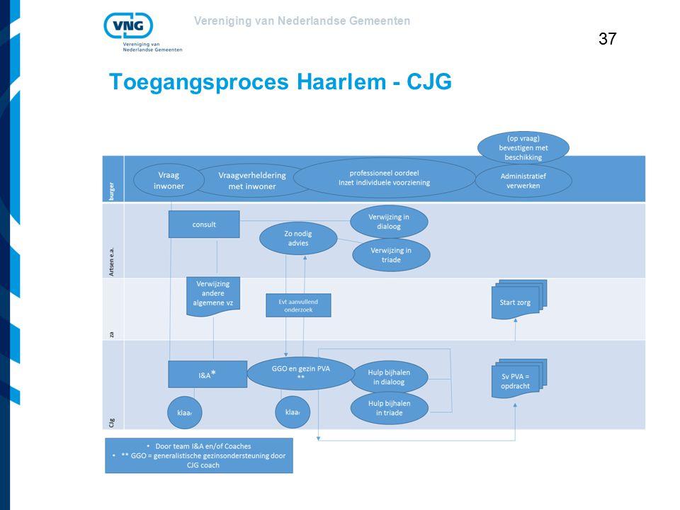 Toegangsproces Haarlem - CJG