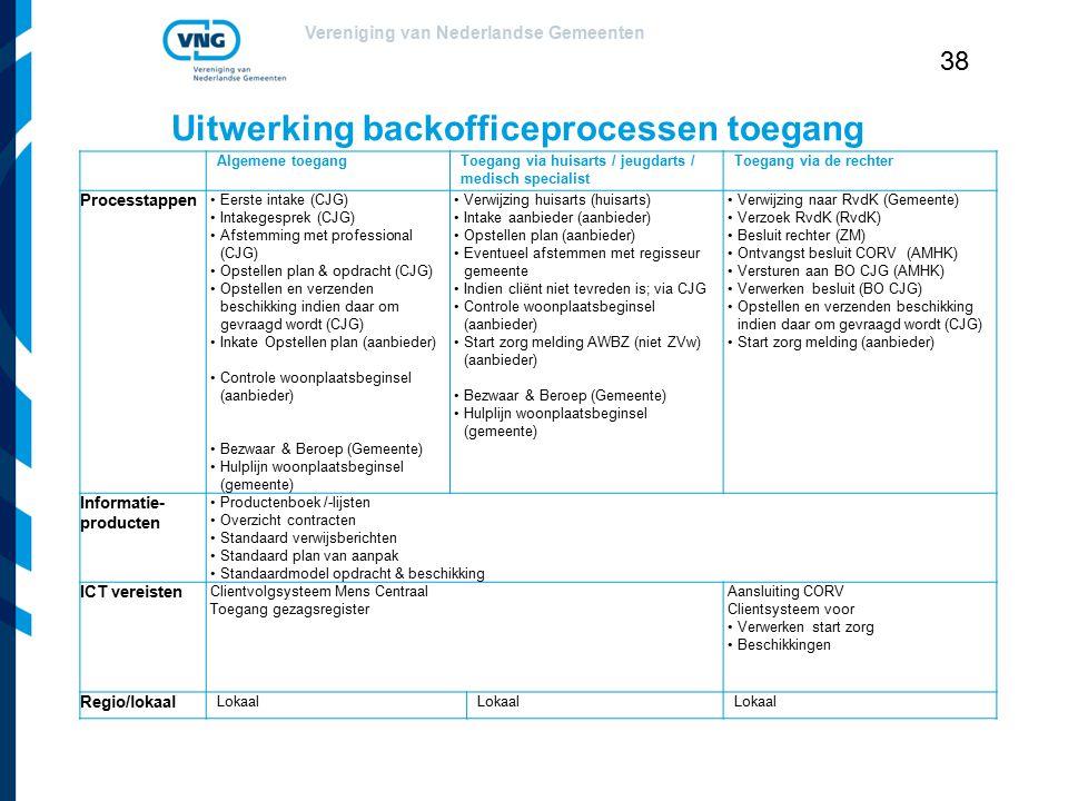Uitwerking backofficeprocessen toegang
