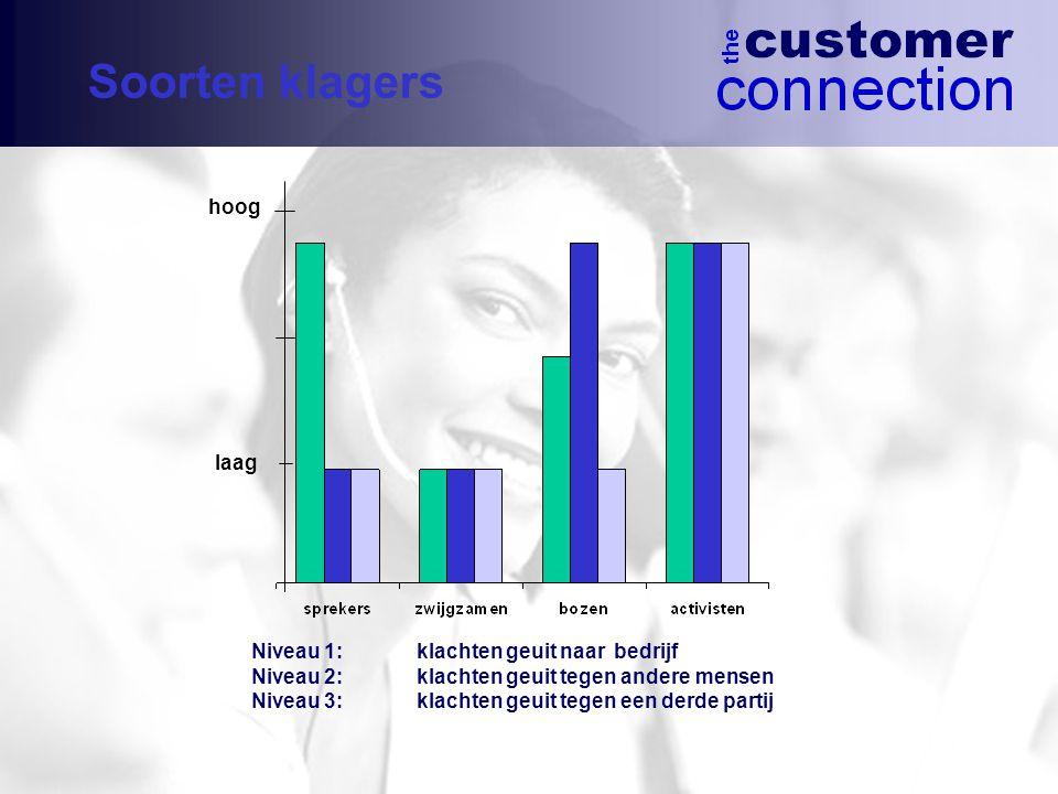 Soorten klagers hoog laag Niveau 1: klachten geuit naar bedrijf