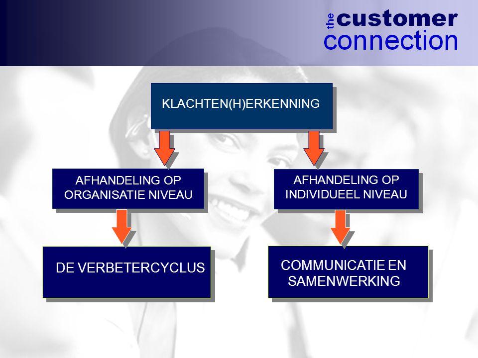 COMMUNICATIE EN DE VERBETERCYCLUS SAMENWERKING KLACHTEN(H)ERKENNING