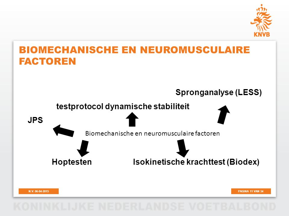 Biomechanische en neuromusculaire factoren