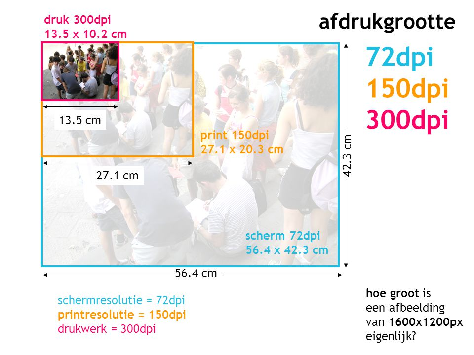 72dpi 150dpi 300dpi afdrukgrootte druk 300dpi 13.5 x 10.2 cm 13.5 cm